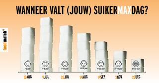 Suiker max eind datum